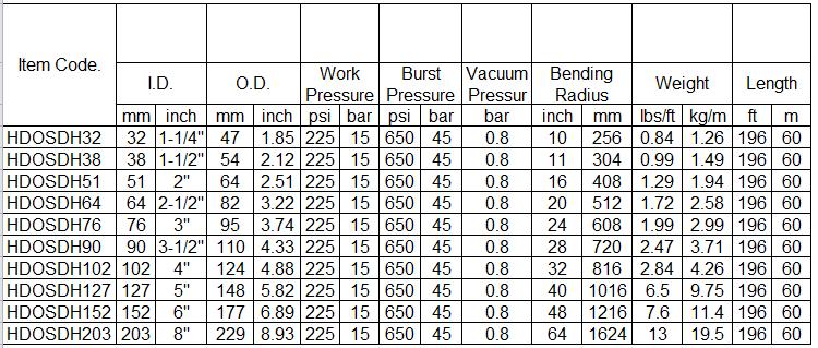 Heavey-Duty-Oil-Hose-250PSI-specification