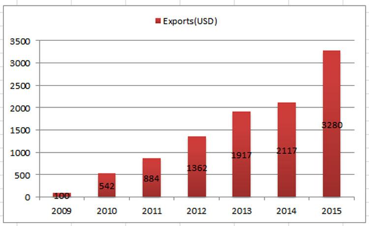 hydraulic-hose-exports