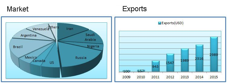 industrial hose market exports