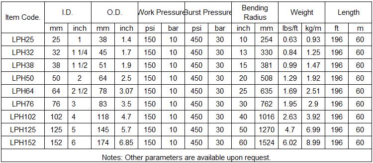LNG & LPG Hose specification