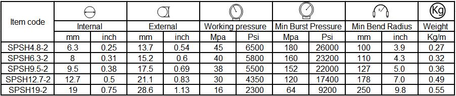 specification of paint spray hose 3