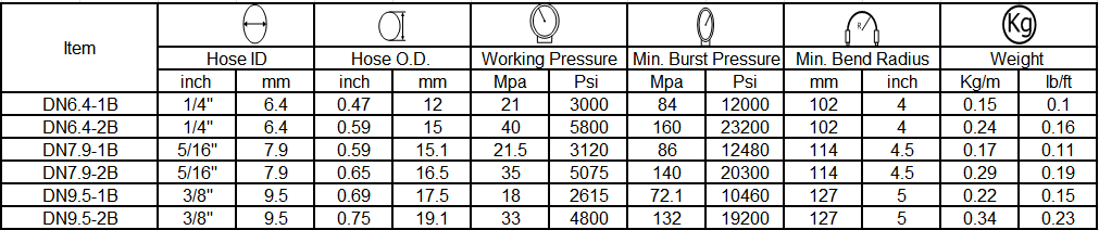 specification of pressure washer hose